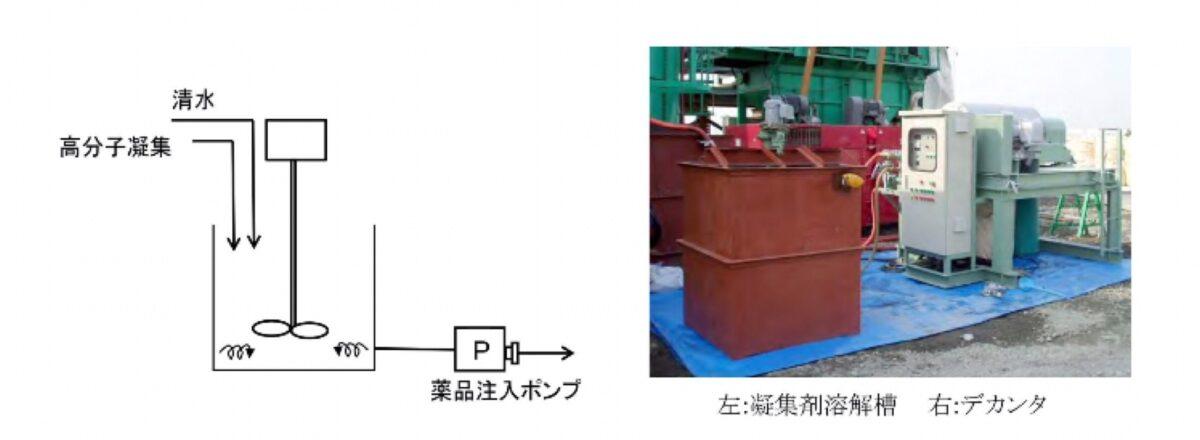 高分子凝集剤薬注装置