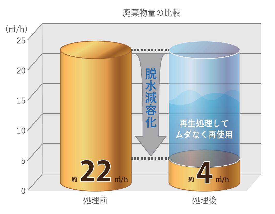 廃棄物量の比較