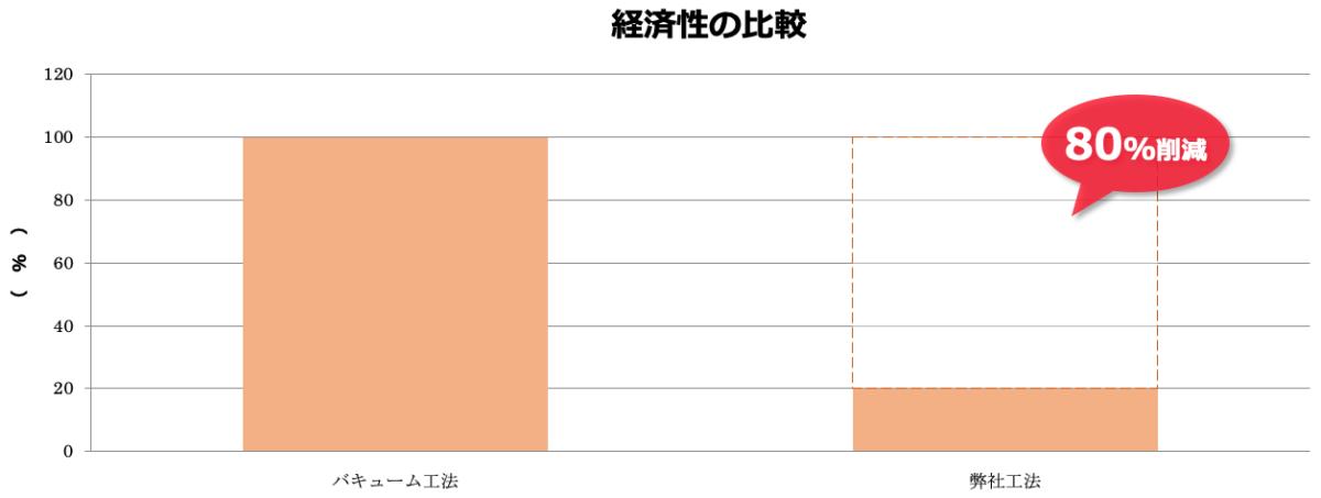 経済性の比較