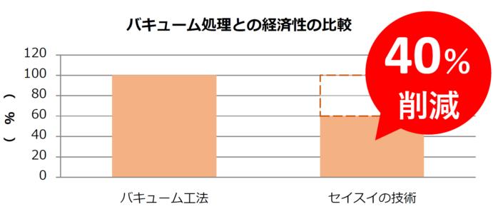 バキューム処理との経済性の比較